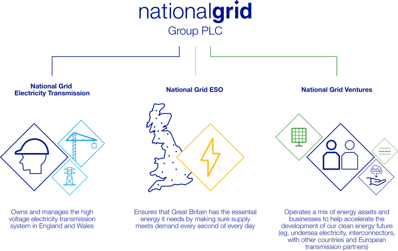 About the National Grid group